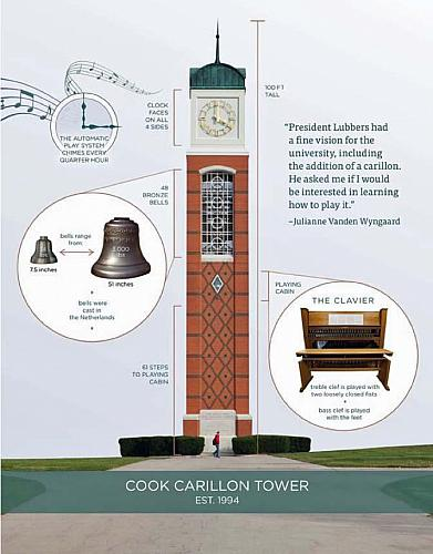 Diagram of the Cook Carillon Tower